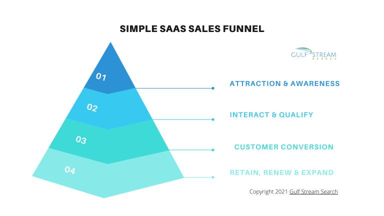SaaS sales funnel for SaaS companies | SaaS sales job responsibilities SaaS sales funnel
